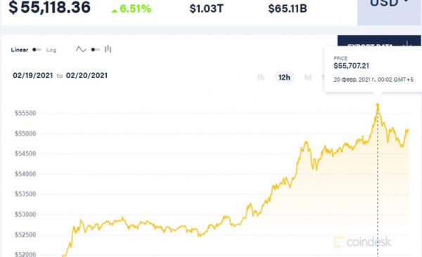 Биткоин достиг отметки $55 000. Теперь капитализация криптовалюты — больше триллиона долларов