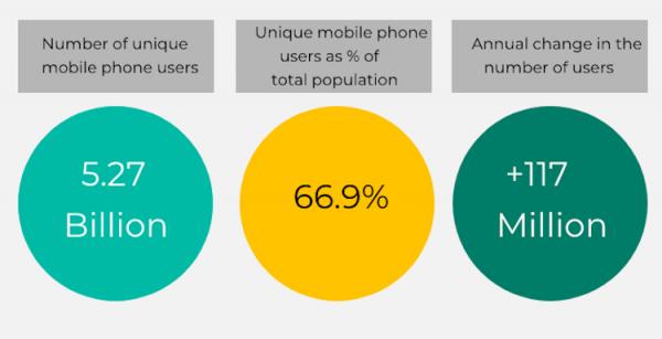 Исследование: мобильные телефоны есть у 67 % людей на Земле, а самый дешёвый мобильный интернет в Израиле